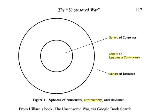 spheres of consensus, deviance, and debate