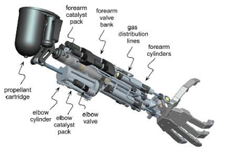 steam powered prosthetic arm