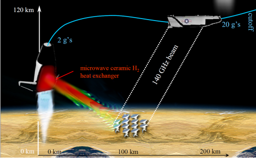 Microwave thermal propulsion