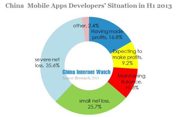 Merely 1% China Mobile Apps Reached Million Users in H1 2013: Report