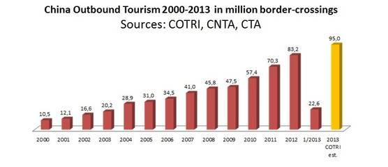 Chinaoutboundtourism