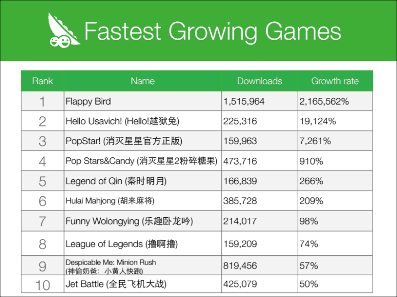 fastestgrowinggames