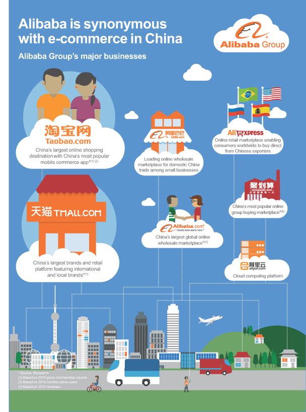 Alibaba Info