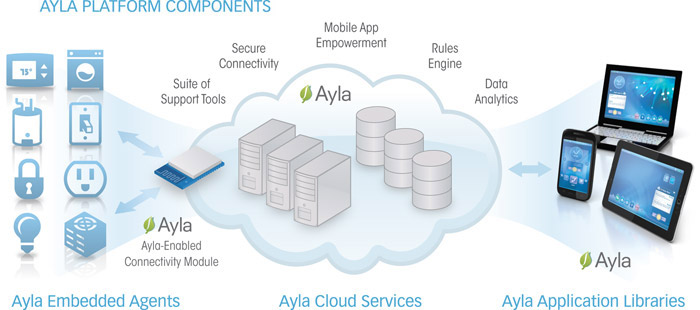 US IoT Solution Provider Ayla Expands to China with $14 5M