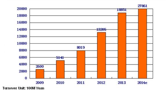 E-commerce-2014