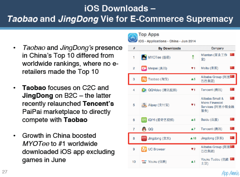 Taobao and Jingdong e-retailer apps rank in the top 10 iOS downloads. No other countries have had e-retailer apps rank within the top 10.