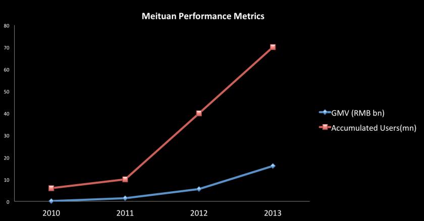meituanperformancemetrics