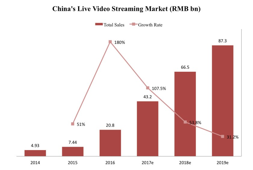 livestreamingmarket2016
