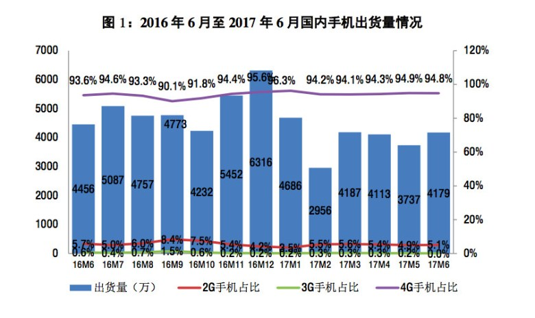 Mobile phone shipments for China June 2016 to June 2017. Bar chart shipments by 10,000 units (Image credit: CAICT)