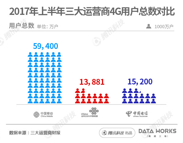 China's telecom operator's 4G market share in 1H 2017 (Image Credit: cqtimes)