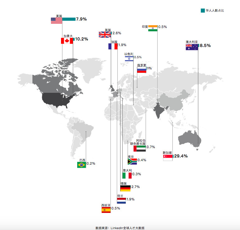 Proportion of AI workforces worldwide made up by Chinese (华人) talent (Image credit: LinkedIn)