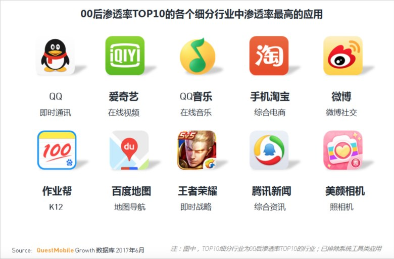 Chinese post-00 generation's top 10 apps (Image Credit: QuestMobile)