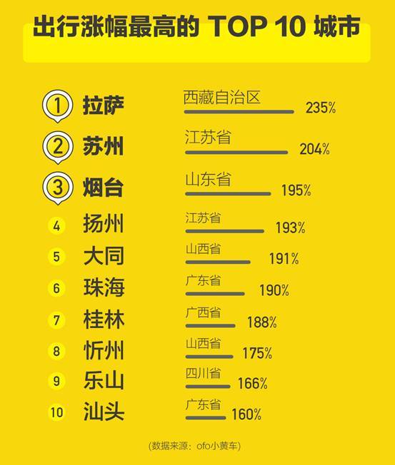 The TOP10 cities that showed the highest increase in cycling travel were Lhasa (Image Credit: ofo)