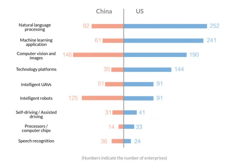 Image credit: 2017 China-US AI venture capital state and trends research report