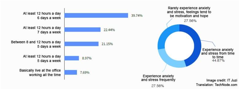 2017 Internet Entrepreneurs - stress
