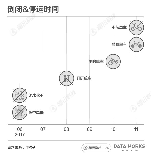 The timeline of China's bike rental industry demise. From left to right: 3VBike, Wukong Bike Dingding Bike, Xiaomiao, Bluegogo, Coolqi (Image Credit: IT Juzi)