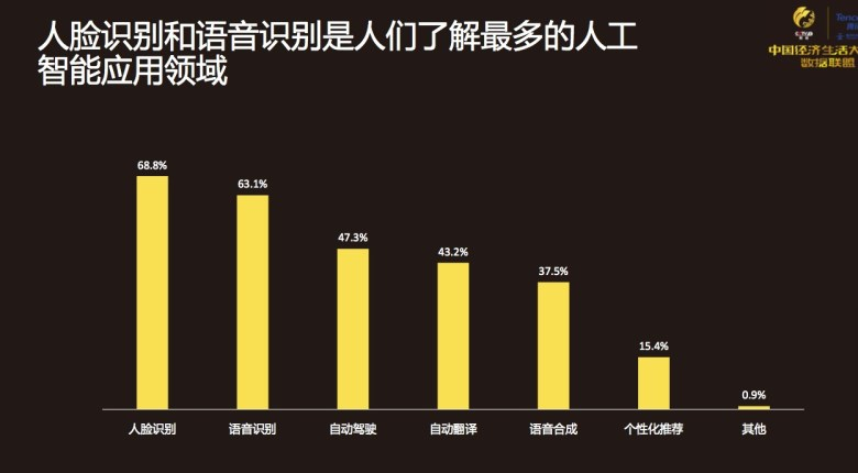 Areas of AI usage CCTV Tencent survey