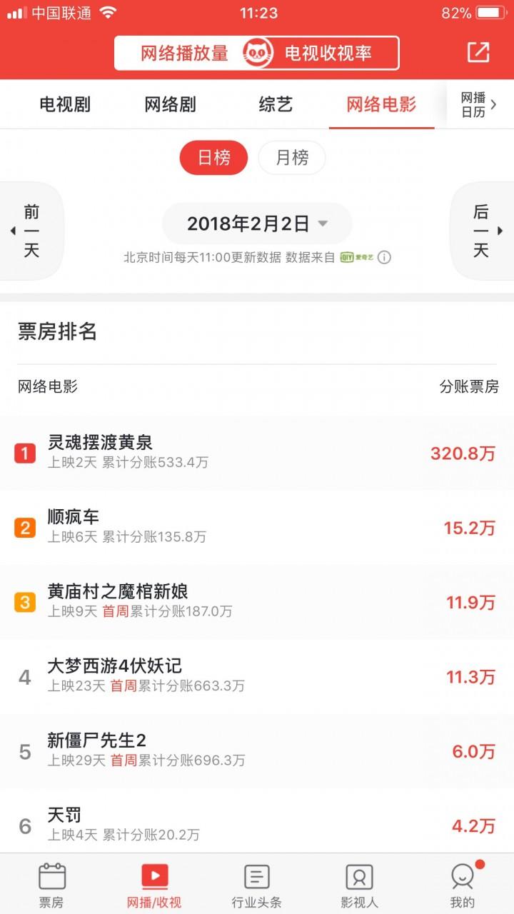 猫眼app ranking Maoyan