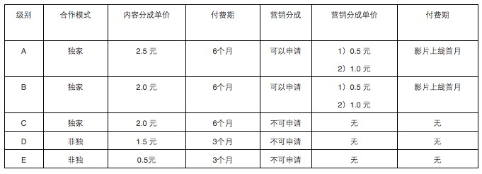 iQiyi content payments