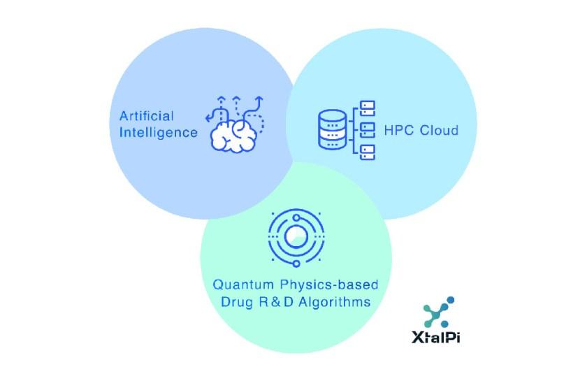 XtalPi Diagram