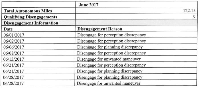 Baidu Apollo driving disengagements