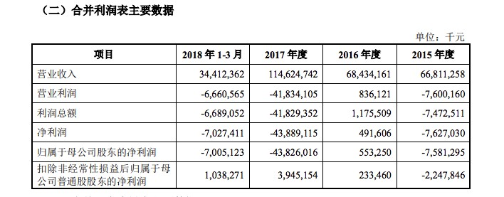 Xiaomi draft prospectus profit loss