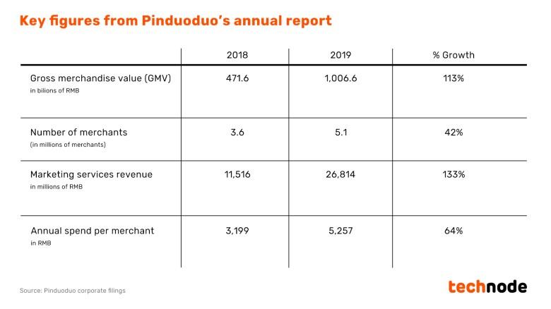 Pinduoduo financial numbers