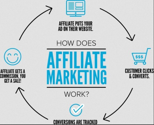 Making Money with Affiliate Programs