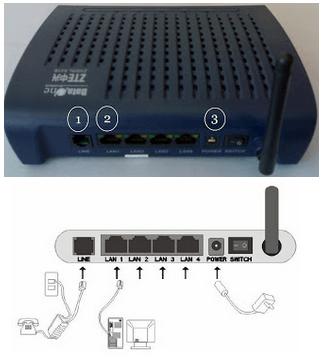 configure bsnl zte modem Setup BSNL Type II (Type 2) Modem Configure zte zxdsl 531b Modem