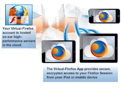 VirtualBrowser for Firefox
