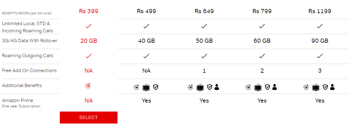 Airtel 4G Data Plans (Latest Offers) for Prepaid and