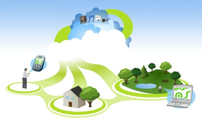 Mobile Devices with Cloud Computing