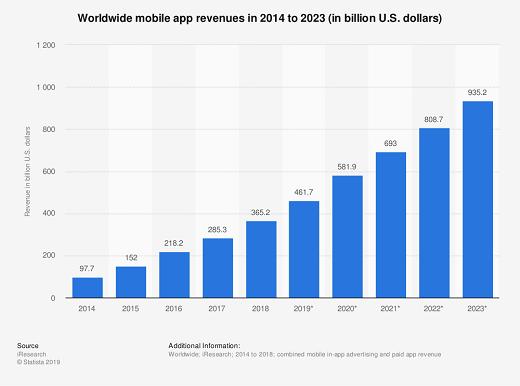 Worldwide Mobile Apps Revenues