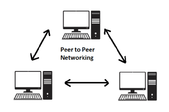 what is Wireless Networking