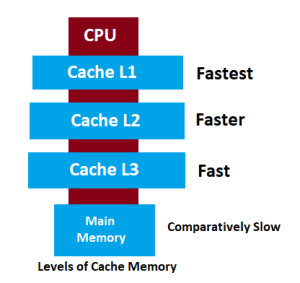 What is Cache Memory in Computer