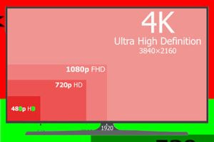 What is 4k Display Resolution?