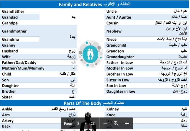 كلمات اللغة الانجليزية ومعانيها بالعربية 1
