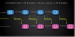 Comprendre ce qu'est la latence dans un Home Studio