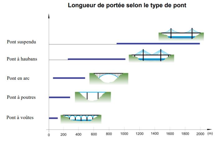 Ponts - Synthèse