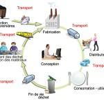 Les coûts liés au cycle de vie d'un produit
