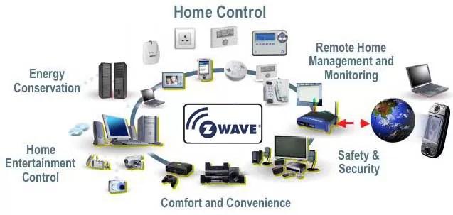 Z-Wave - The Advantage Of Z-Wave Technology
