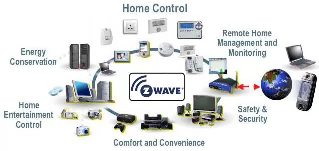 z wave technology for home