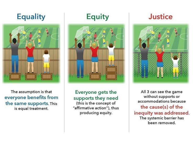 The image has three panels. The first panel shows three people of different heights standing on equal height boxes trying to look over a wooden fence. Not all individuals can see over the fence. In the second panel the boxes are distributed in a such a way that everyone can see over the fence. In the last panel the boxes are removed and the fence is switched to chain-link so that everyone can see without having to use any assistance.