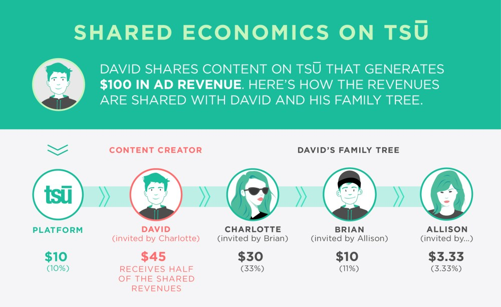 tsu - New Social Network shares revenue with users. ! (2/2)