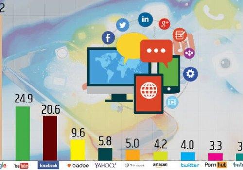 यी हुन विश्वमा सबैभन्दा धेरै हेरिने टप टेन वेबसाइटहरु, इन्स्टाग्रामभन्दा धेरै पोर्न साइट हेरिने