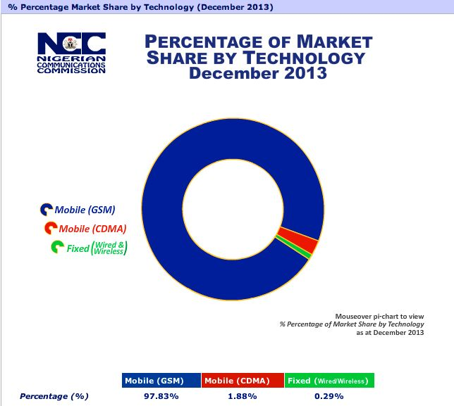 Market Share by Technology in Nigeria Telecoms Market
