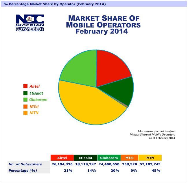 Market Share of Nigerian Mobile Operators Feb 2014