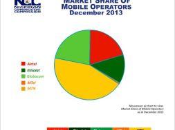 Nigeria Telecoms Market Share