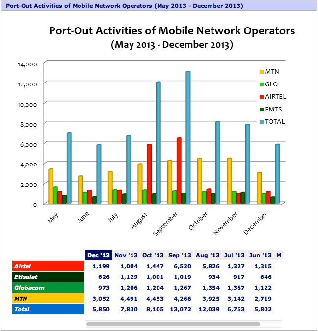Porting out among Telecoms Operators in Nigeria