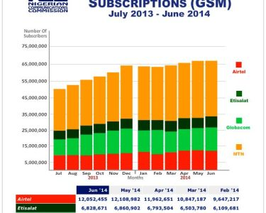 Nigeria Internet customers
